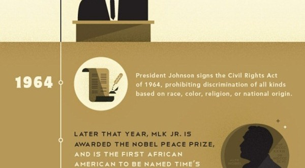 Martin Luther King, Jr.–A Lifetime of Change